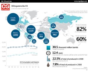 Olie import VS